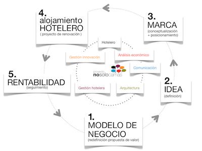 Esquema del concepto de proyecto 'Nosolocamas'
